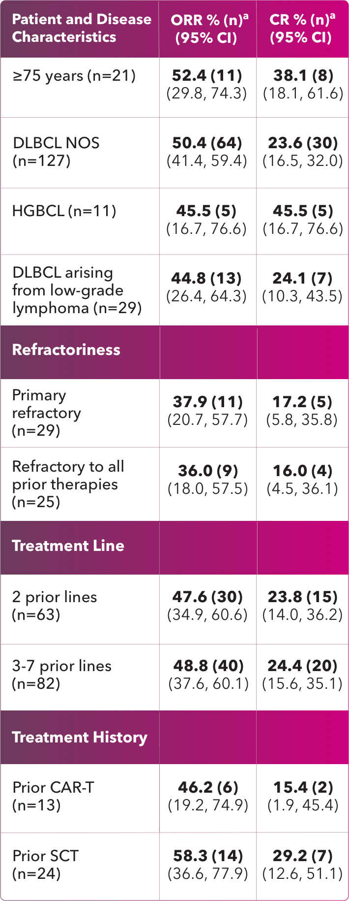 Response in select patient subgroups