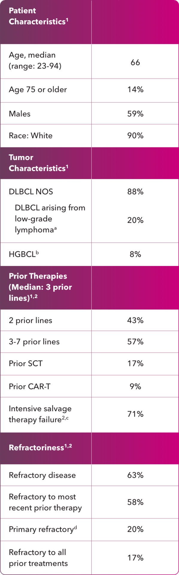 Select baseline patient and disease characteristics